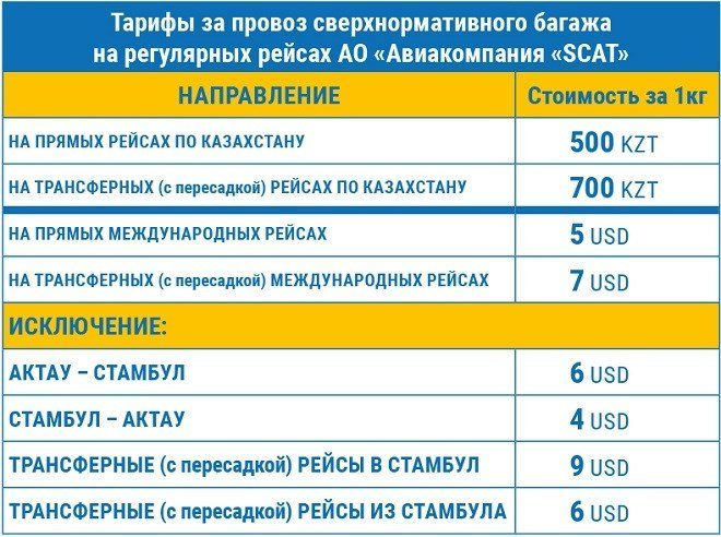 Таблица тарифов за провоз сверхнормативного багажа